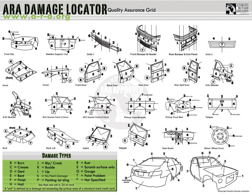 ARA Damage Locator